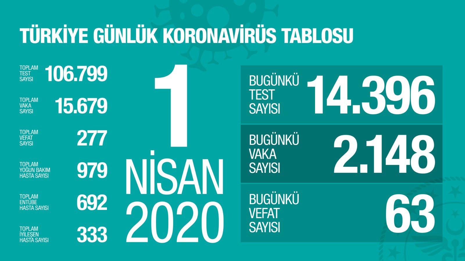 Evde Kal Türkiyem Ölü sayısı Hergün Artıyor